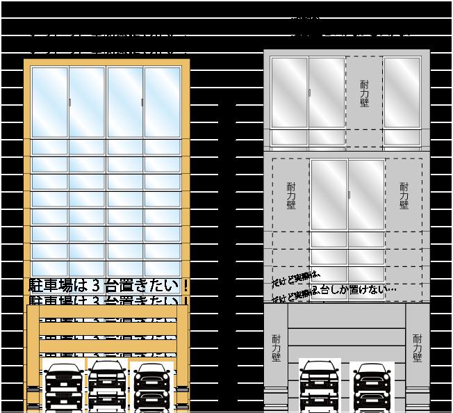 耐力壁が必要なせいで、大開口のサッシをつけたり駐車場に車を3台置くことなどが出来なくなってきています。SE構法なら実現可能